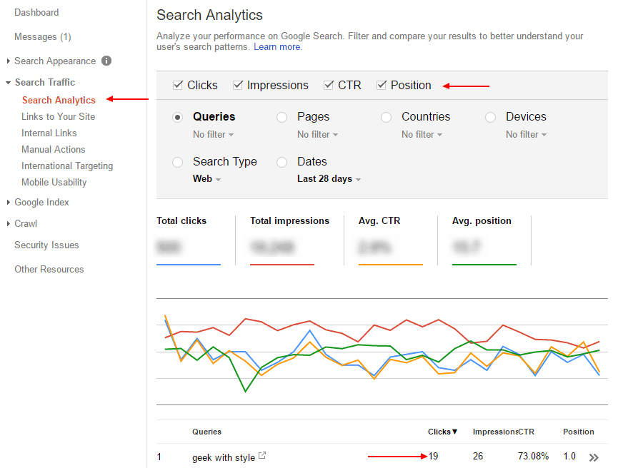 Improve Pageviews with Google Search Console: See what keywords are being used to find you.